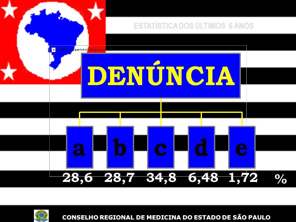 P ROBABILIDADE 6,4828,634,828,7 % 1,72 ESTATÍSTICA DOS ÚLTIMOS 6 ANOS % CONSELHO REGIONAL DE MEDICINA DO ESTADO DE SÃO PAULO