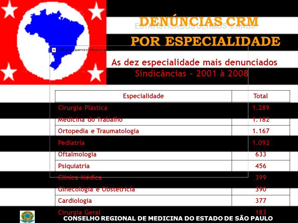 As dez especialidade mais denunciados Sindicâncias - 2001 à 2008 OBS: o fato de serem as mais denunciadas não quer dizer que sejam as mais processadas