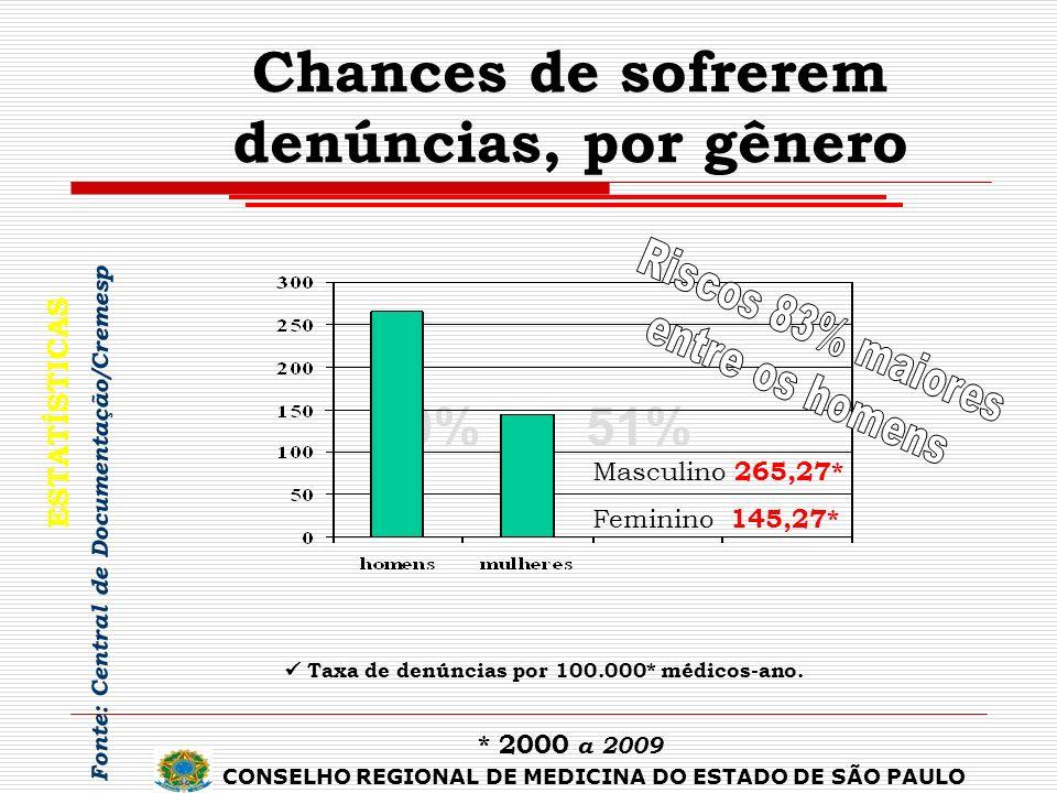 49%51% * 2000 a 2009 Chances de sofrerem denúncias, por gênero ESTATÍSTICAS Taxa de denúncias por 100.000* médicos-ano. Fonte: Central de Documentação