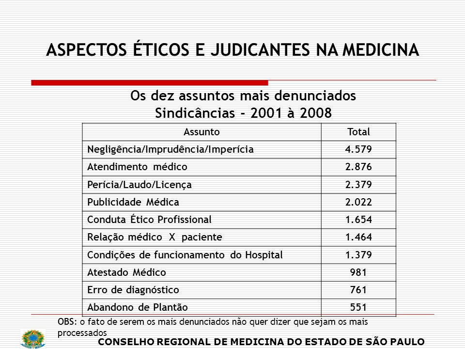 ASPECTOS ÉTICOS E JUDICANTES NA MEDICINA Os dez assuntos mais denunciados Sindicâncias - 2001 à 2008 AssuntoTotal Negligência/Imprudência/Imperícia4.5