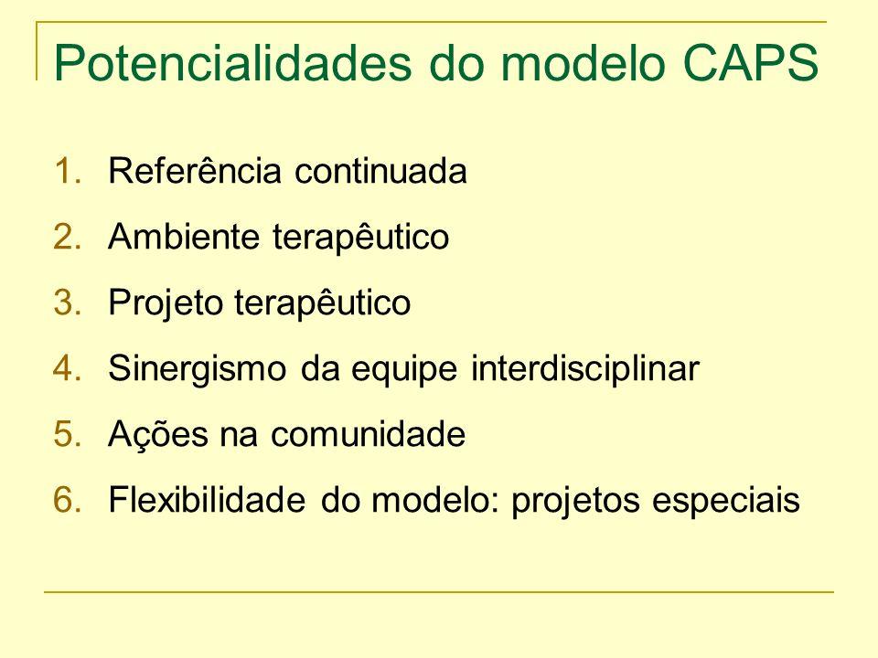Potencialidades do modelo CAPS 1.Referência continuada 2.Ambiente terapêutico 3.Projeto terapêutico 4.Sinergismo da equipe interdisciplinar 5.Ações na