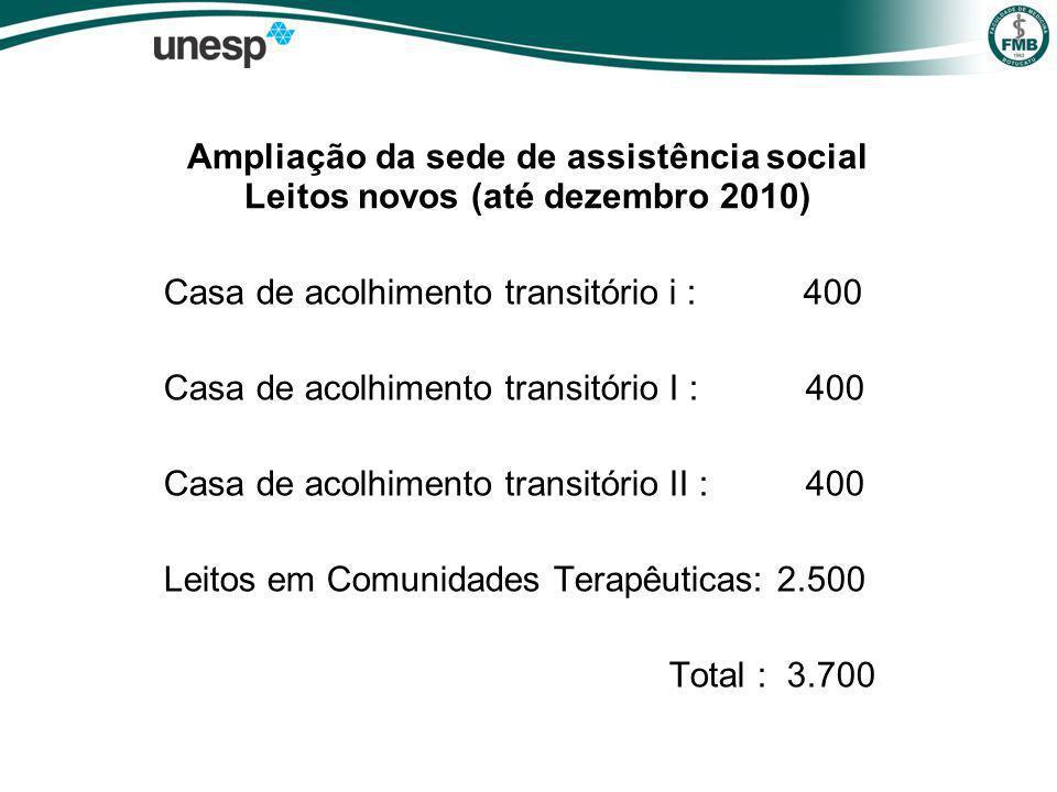 Ampliação da sede de assistência social Leitos novos (até dezembro 2010) Casa de acolhimento transitório i : 400 Casa de acolhimento transitório I : 400 Casa de acolhimento transitório II : 400 Leitos em Comunidades Terapêuticas: 2.500 Total : 3.700