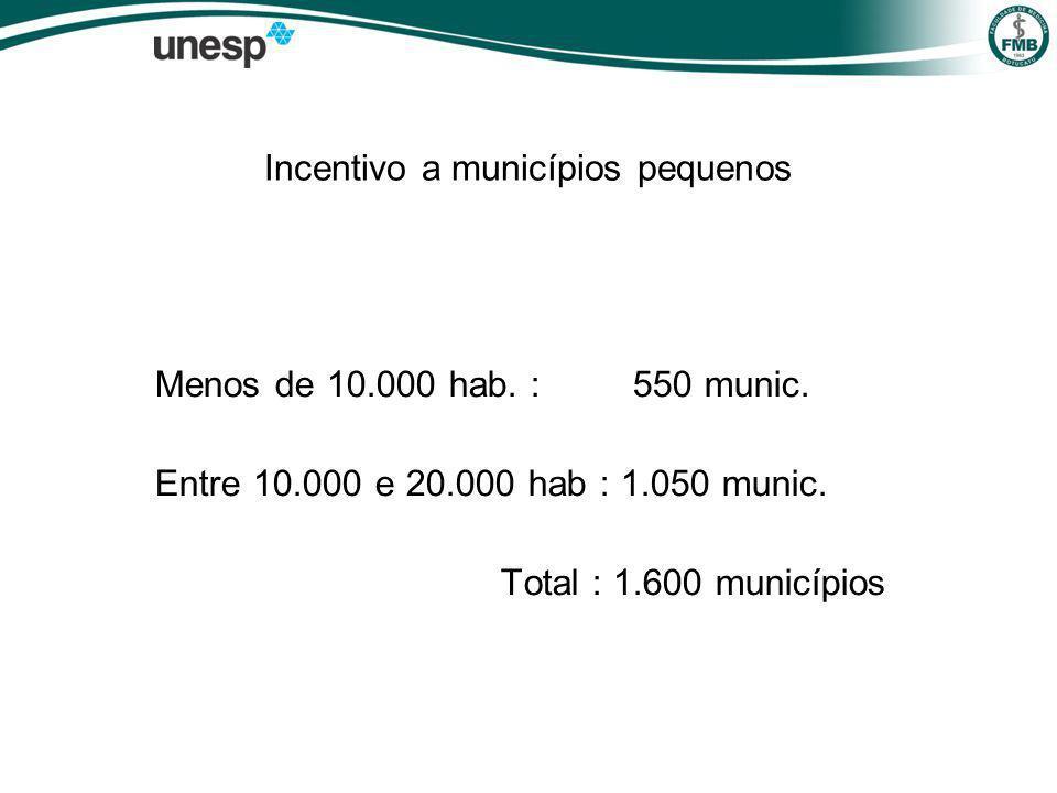 Incentivo a municípios pequenos Menos de 10.000 hab.