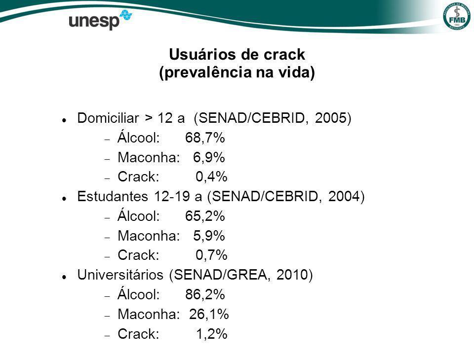 Usuários de crack (prevalência na vida) Domiciliar > 12 a (SENAD/CEBRID, 2005) Álcool: 68,7% Maconha: 6,9% Crack: 0,4% Estudantes 12-19 a (SENAD/CEBRID, 2004) Álcool: 65,2% Maconha: 5,9% Crack: 0,7% Universitários (SENAD/GREA, 2010) Álcool: 86,2% Maconha: 26,1% Crack: 1,2%