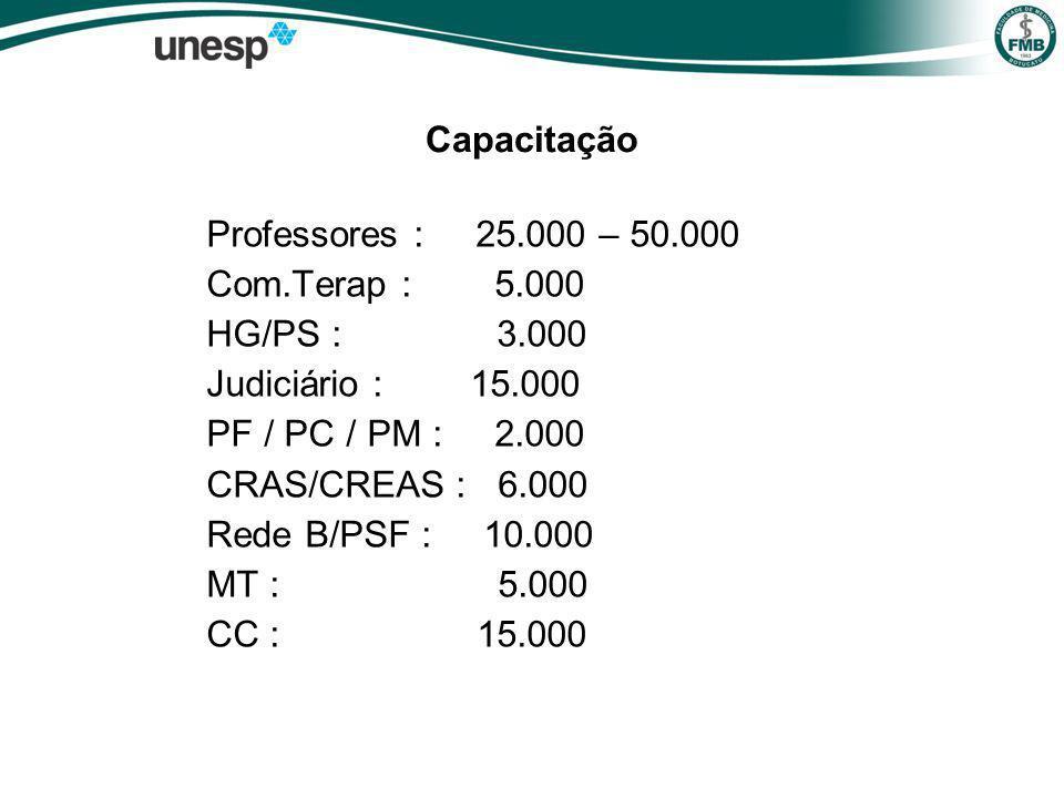 Capacitação Professores : 25.000 – 50.000 Com.Terap : 5.000 HG/PS : 3.000 Judiciário : 15.000 PF / PC / PM : 2.000 CRAS/CREAS : 6.000 Rede B/PSF : 10.000 MT : 5.000 CC : 15.000