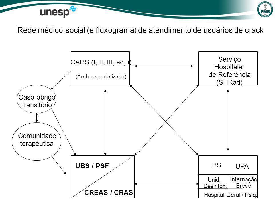 Hospital Geral / Psiq.PS UPA Unid. Desintox.