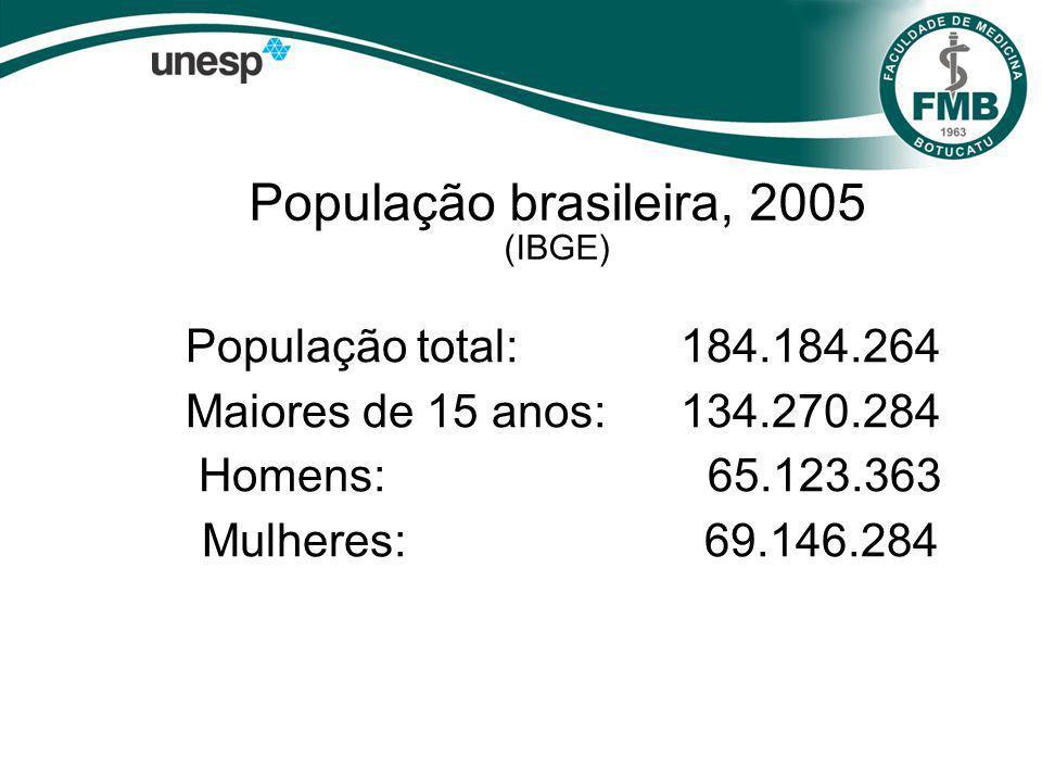 População brasileira, 2005 (IBGE) População total:184.184.264 Maiores de 15 anos:134.270.284 Homens: 65.123.363 Mulheres: 69.146.284
