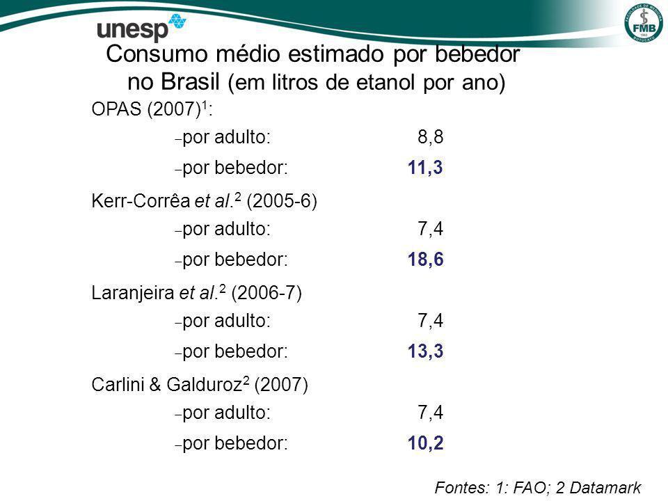 Consumo médio estimado por bebedor no Brasil (em litros de etanol por ano) OPAS (2007) 1 : por adulto: 8,8 por bebedor:11,3 Kerr-Corrêa et al.