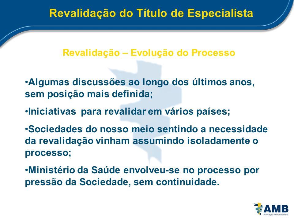 Revalidação do Título de Especialista Revalidação – Evolução do Processo Algumas discussões ao longo dos últimos anos, sem posição mais definida; Inic
