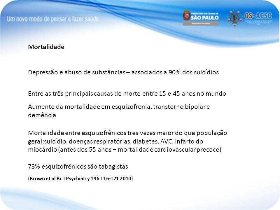 Mortalidade Depressão e abuso de substâncias – associados a 90% dos suicídios Entre as três principais causas de morte entre 15 e 45 anos no mundo Aum