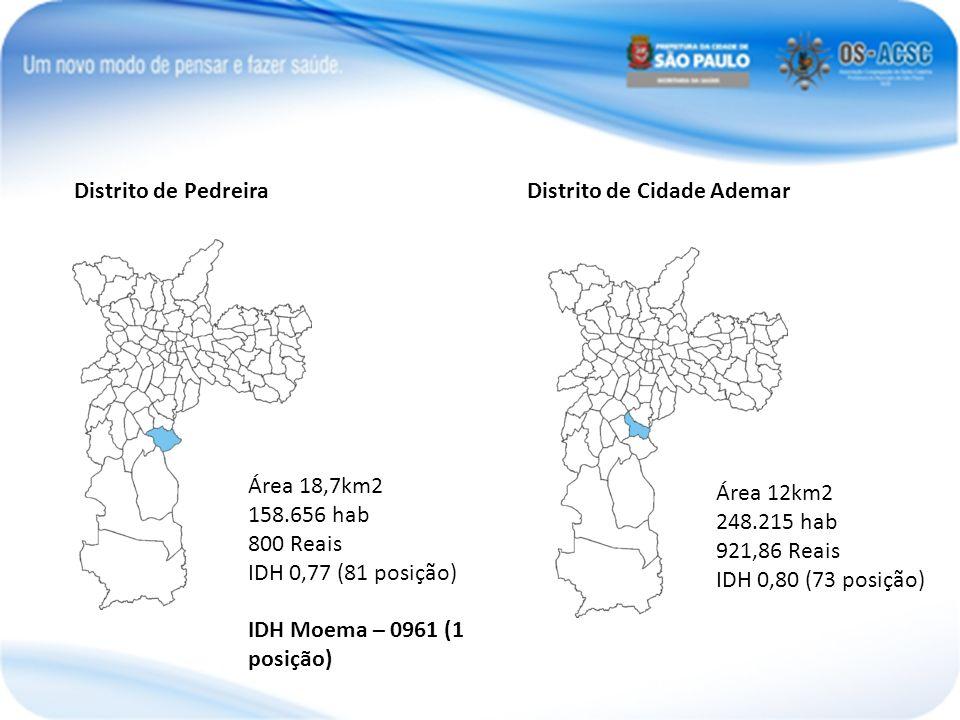 12 km² Populaçã o (7°) 248.215 hab. (2010)7°2010 Densidad e 206,85 hab./ha Renda média R$ 921,86 IDH 0,800 - elevado (7373 Distrito de PedreiraDistrit