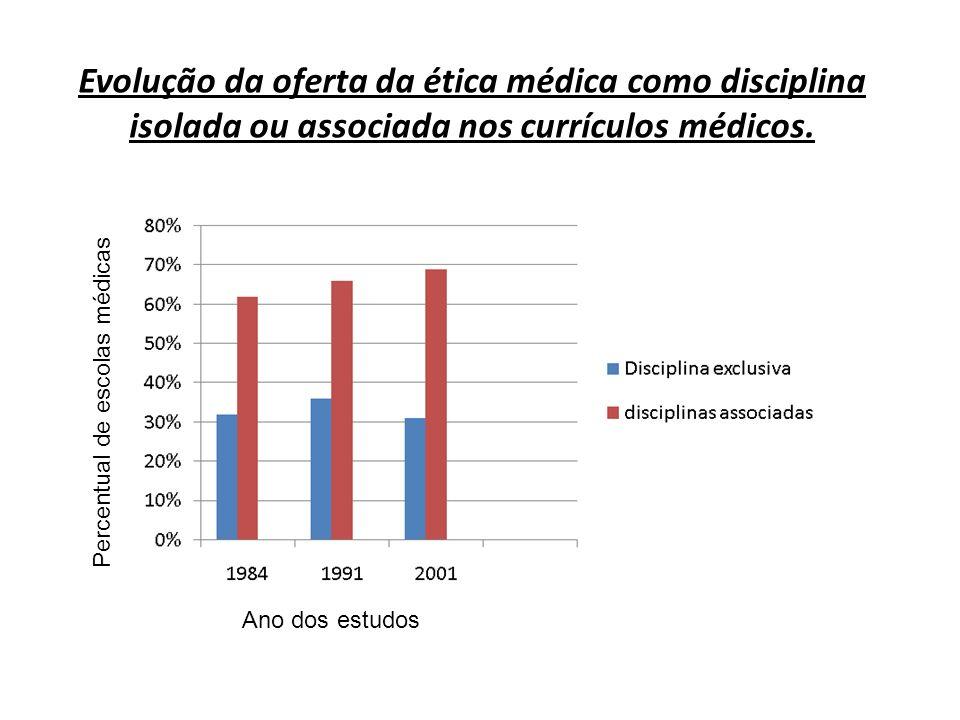 Evolução da oferta da ética médica como disciplina isolada ou associada nos currículos médicos. Ano dos estudos Percentual de escolas médicas