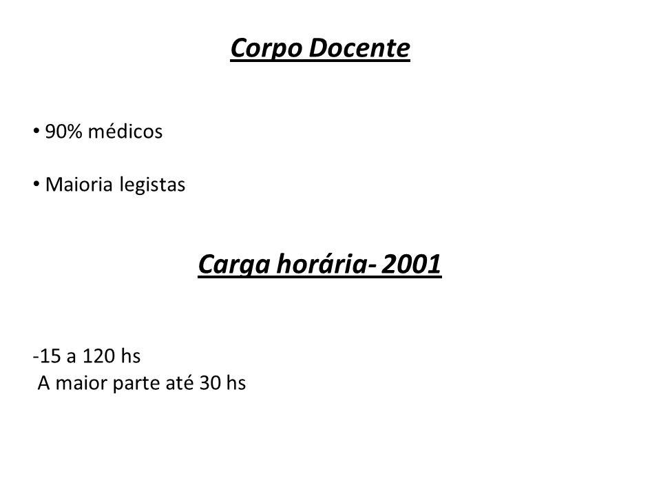 Corpo Docente 90% médicos Maioria legistas Carga horária- 2001 -15 a 120 hs A maior parte até 30 hs