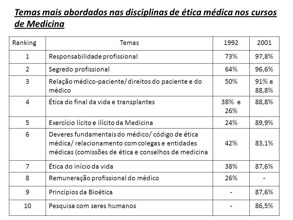 RankingTemas19922001 1Responsabilidade profissional73%97,8% 2Segredo profissional64%96,6% 3Relação médico-paciente/ direitos do paciente e do médico 5