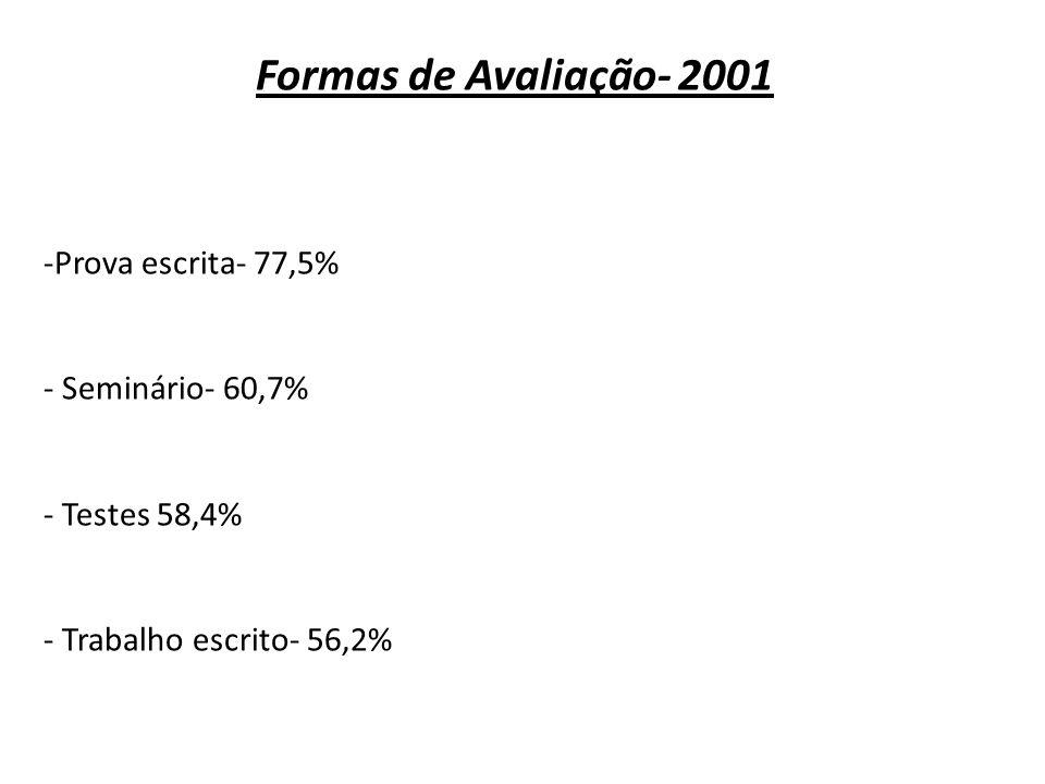 Formas de Avaliação- 2001 -Prova escrita- 77,5% - Seminário- 60,7% - Testes 58,4% - Trabalho escrito- 56,2%