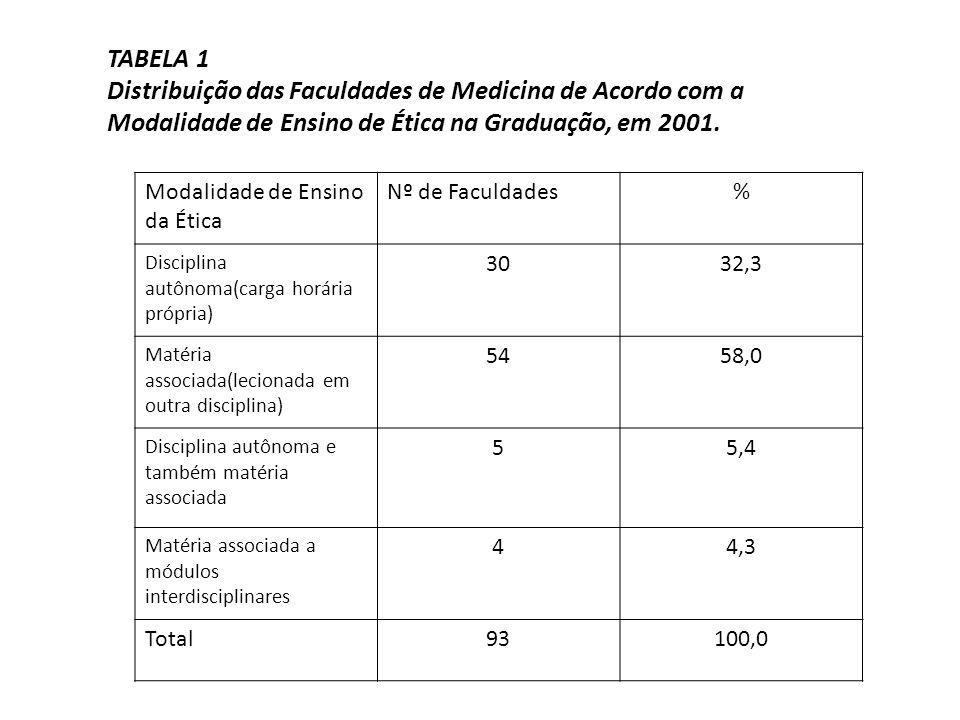 Modalidade de Ensino da Ética Nº de Faculdades% Disciplina autônoma(carga horária própria) 3032,3 Matéria associada(lecionada em outra disciplina) 545