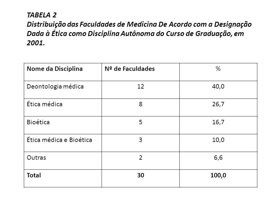 Nome da DisciplinaNº de Faculdades% Deontologia médica1240,0 Ética médica826,7 Bioética516,7 Ética médica e Bioética310,0 Outras26,6 Total30100,0 TABE