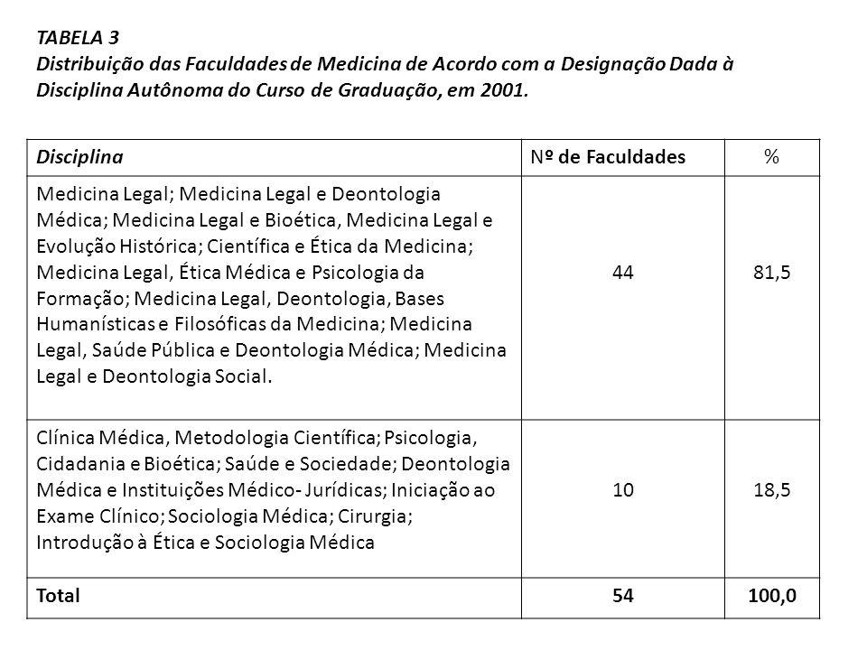 DisciplinaNº de Faculdades% Medicina Legal; Medicina Legal e Deontologia Médica; Medicina Legal e Bioética, Medicina Legal e Evolução Histórica; Cient