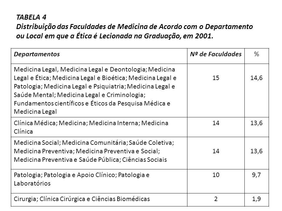 TABELA 4 Distribuição das Faculdades de Medicina de Acordo com o Departamento ou Local em que a Ética é Lecionada na Graduação, em 2001. Departamentos