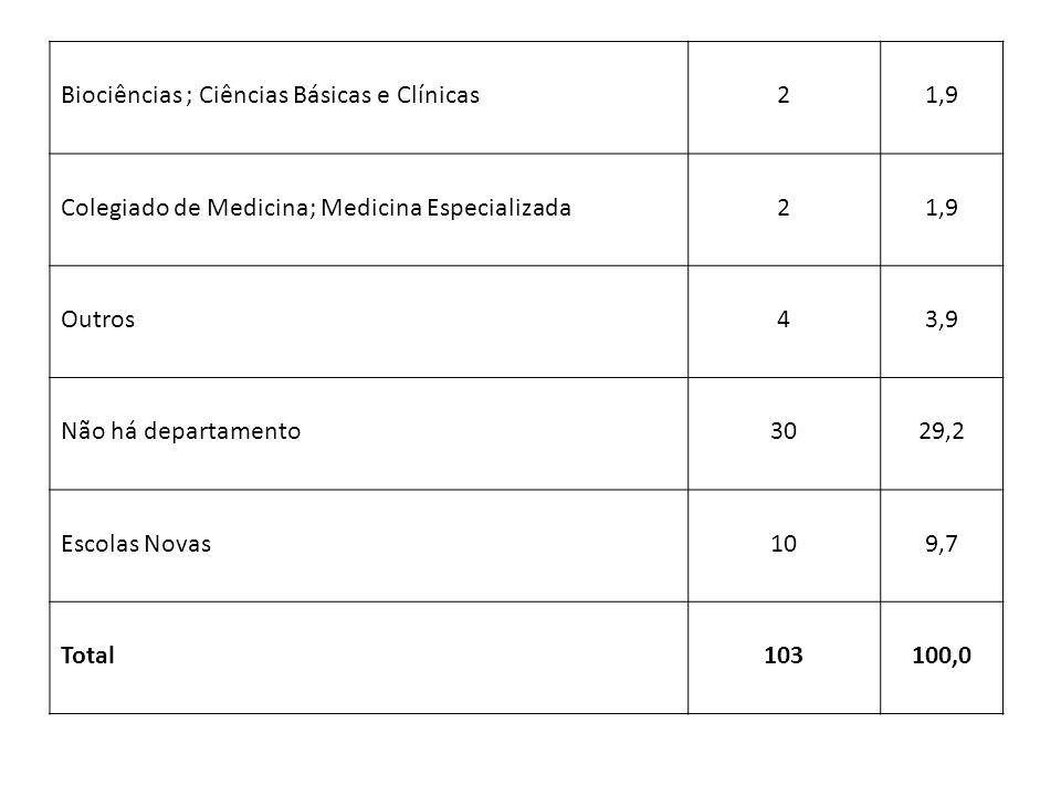 Biociências ; Ciências Básicas e Clínicas21,9 Colegiado de Medicina; Medicina Especializada21,9 Outros43,9 Não há departamento3029,2 Escolas Novas109,