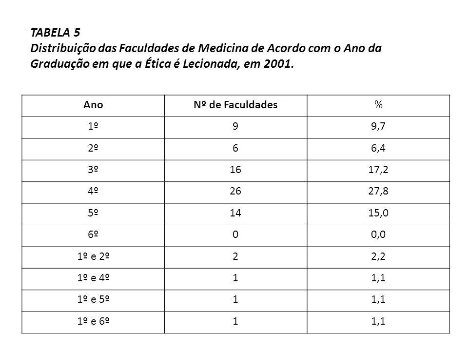TABELA 5 Distribuição das Faculdades de Medicina de Acordo com o Ano da Graduação em que a Ética é Lecionada, em 2001. AnoNº de Faculdades% 1º99,7 2º6