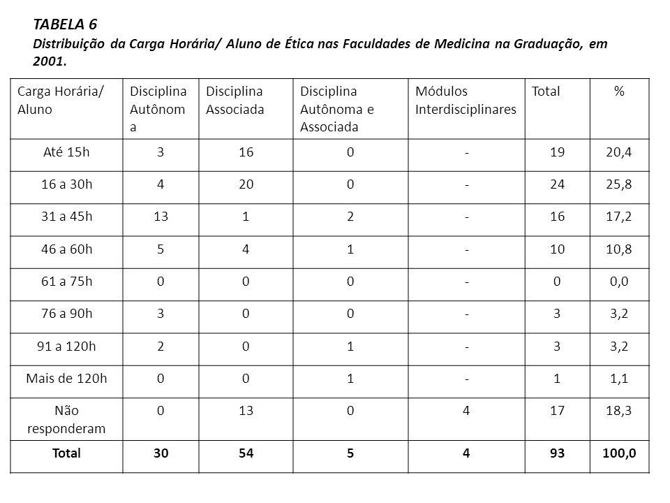 Carga Horária/ Aluno Disciplina Autônom a Disciplina Associada Disciplina Autônoma e Associada Módulos Interdisciplinares Total% Até 15h3160-1920,4 16