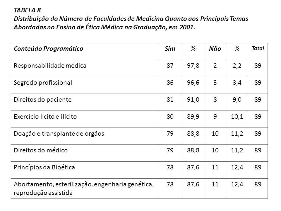 Conteúdo ProgramáticoSim%Não% Total Responsabilidade médica8797,822,289 Segredo profissional8696,633,489 Direitos do paciente8191,089,089 Exercício lí