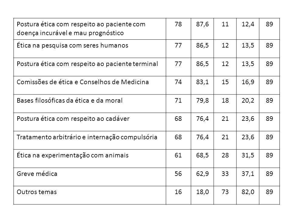 Postura ética com respeito ao paciente com doença incurável e mau prognóstico 7887,61112,489 Ética na pesquisa com seres humanos7786,51213,589 Postura