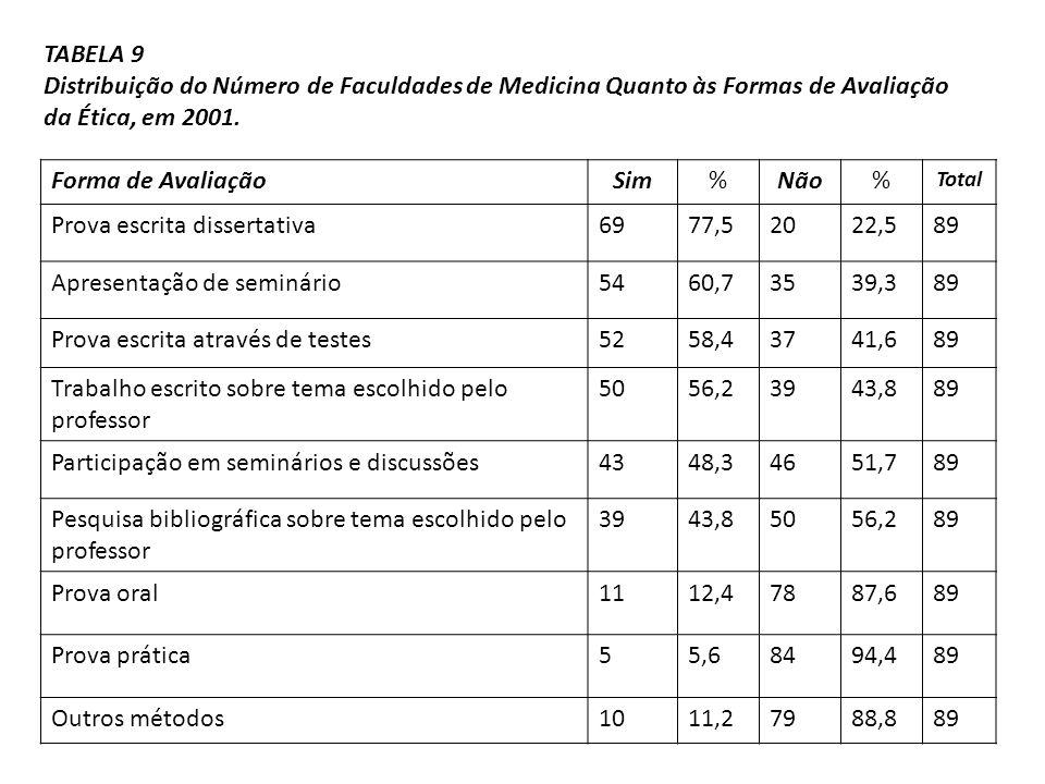 TABELA 9 Distribuição do Número de Faculdades de Medicina Quanto às Formas de Avaliação da Ética, em 2001. Forma de AvaliaçãoSim%Não% Total Prova escr