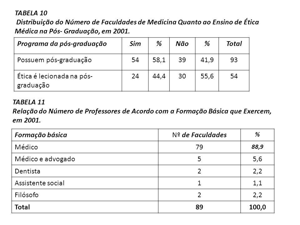 Programa da pós-graduaçãoSim%Não%Total Possuem pós-graduação5458,13941,993 Ética é lecionada na pós- graduação 2444,43055,654 TABELA 10 Distribuição d