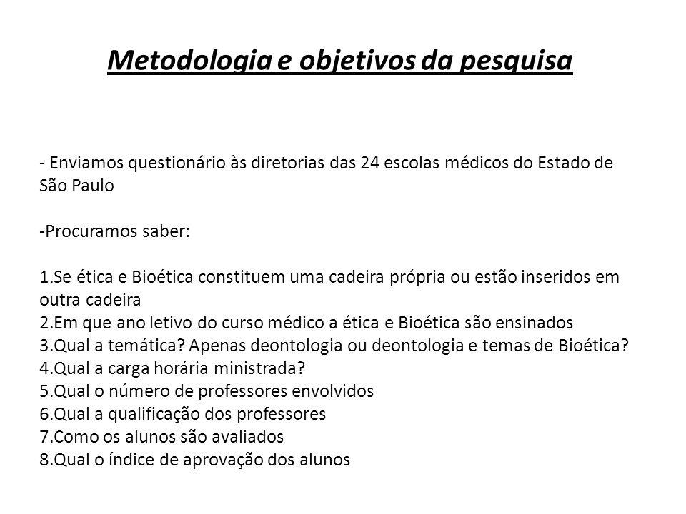 Metodologia e objetivos da pesquisa - Enviamos questionário às diretorias das 24 escolas médicos do Estado de São Paulo -Procuramos saber: 1.Se ética