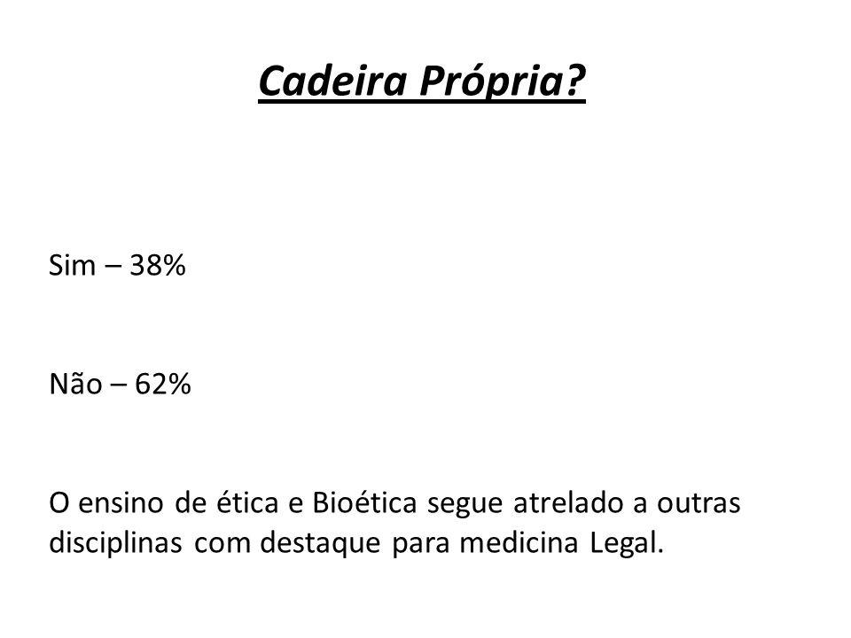 Cadeira Própria? Sim – 38% Não – 62% O ensino de ética e Bioética segue atrelado a outras disciplinas com destaque para medicina Legal.