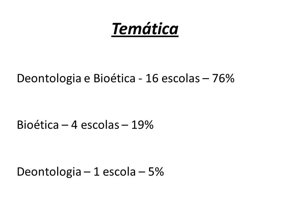 Temática Deontologia e Bioética - 16 escolas – 76% Bioética – 4 escolas – 19% Deontologia – 1 escola – 5%