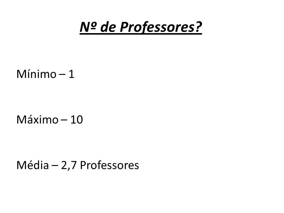 Nº de Professores? Mínimo – 1 Máximo – 10 Média – 2,7 Professores