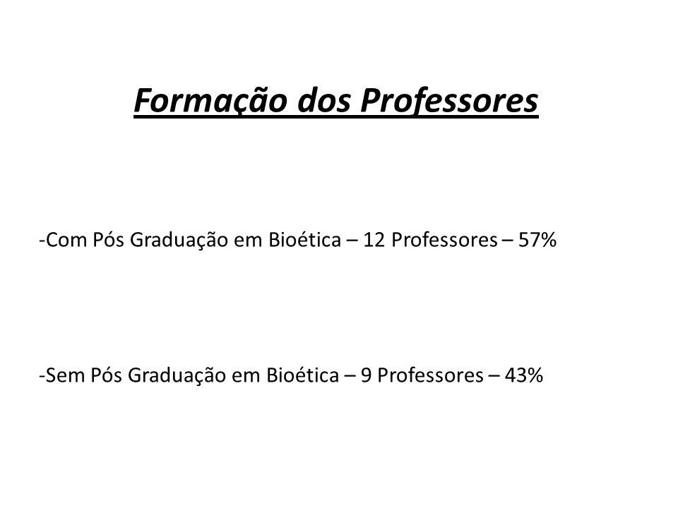 Formação dos Professores -Com Pós Graduação em Bioética – 12 Professores – 57% -Sem Pós Graduação em Bioética – 9 Professores – 43%