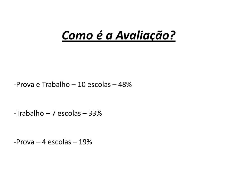 Como é a Avaliação? -Prova e Trabalho – 10 escolas – 48% -Trabalho – 7 escolas – 33% -Prova – 4 escolas – 19%