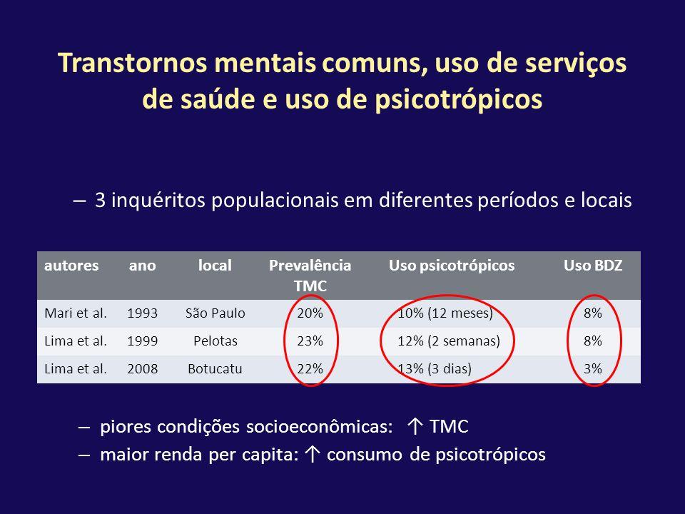 Transtornos mentais comuns, uso de serviços de saúde e uso de psicotrópicos – 3 inquéritos populacionais em diferentes períodos e locais autoresanoloc