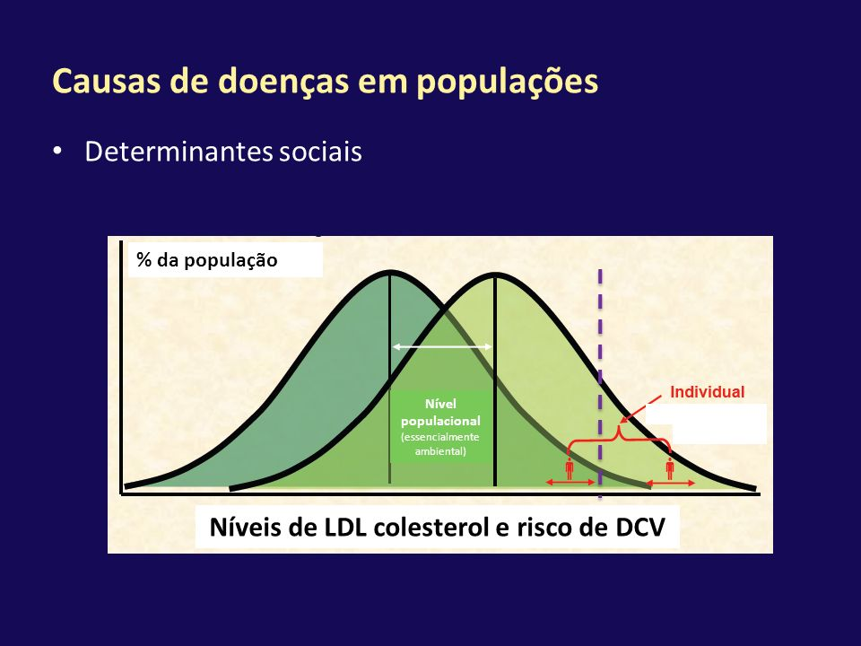 Causas de doenças em populações Determinantes sociais % da população Nível populacional (essencialmente ambiental) Níveis de LDL colesterol e risco de