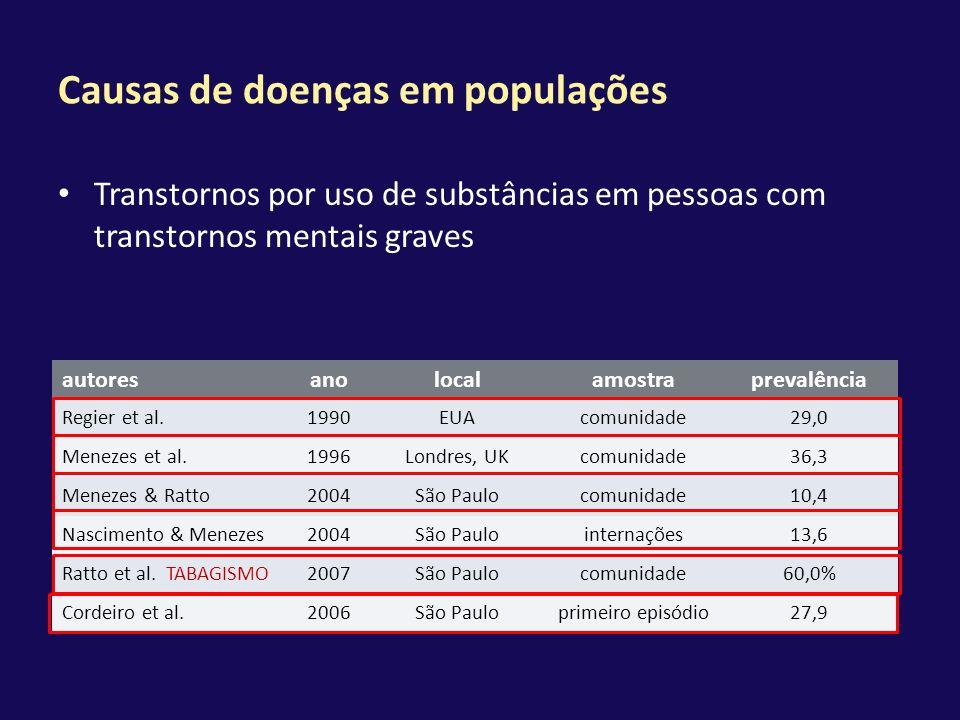 Causas de doenças em populações Transtornos por uso de substâncias em pessoas com transtornos mentais graves autoresanolocalamostraprevalência Regier