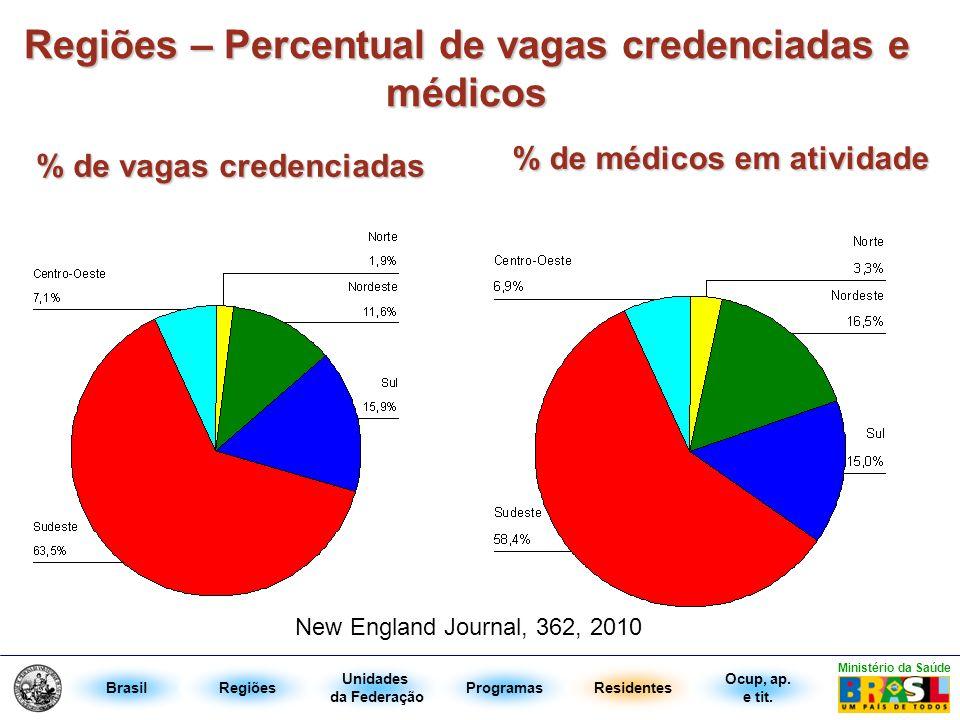Regiões – Percentual de vagas credenciadas e médicos % de vagas credenciadas % de médicos em atividade BrasilRegiões Unidades da Federação ProgramasRe