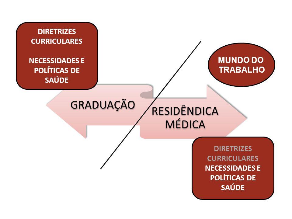 GRADUAÇÃO RESIDÊNDICA MÉDICA DIRETRIZES CURRICULARES NECESSIDADES E POLÍTICAS DE SAÚDE DIRETRIZES CURRICULARES NECESSIDADES E POLÍTICAS DE SAÚDE MUNDO