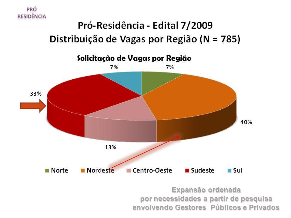 Solicitação de Vagas por Região Expansão ordenada por necessidades a partir de pesquisa envolvendo Gestores Públicos e Privados
