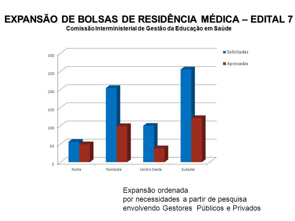 EXPANSÃO DE BOLSAS DE RESIDÊNCIA MÉDICA – EDITAL 7 Comissão Interministerial de Gestão da Educação em Saúde Expansão ordenada por necessidades a parti