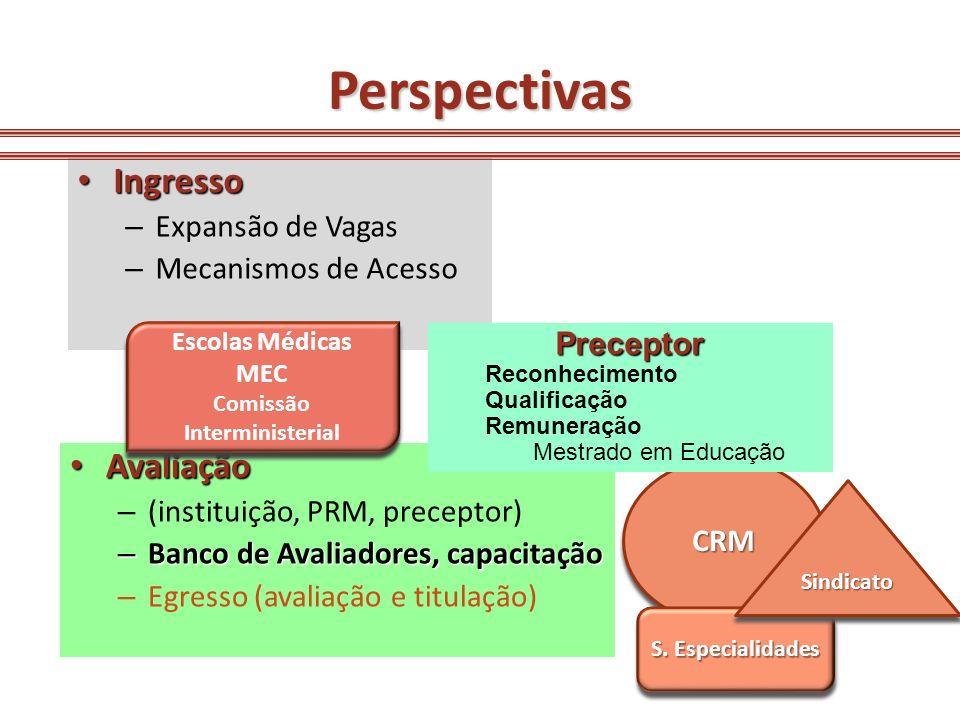 Perspectivas Avaliação Avaliação – (instituição, PRM, preceptor) – Banco de Avaliadores, capacitação – Egresso (avaliação e titulação) Ingresso Ingres