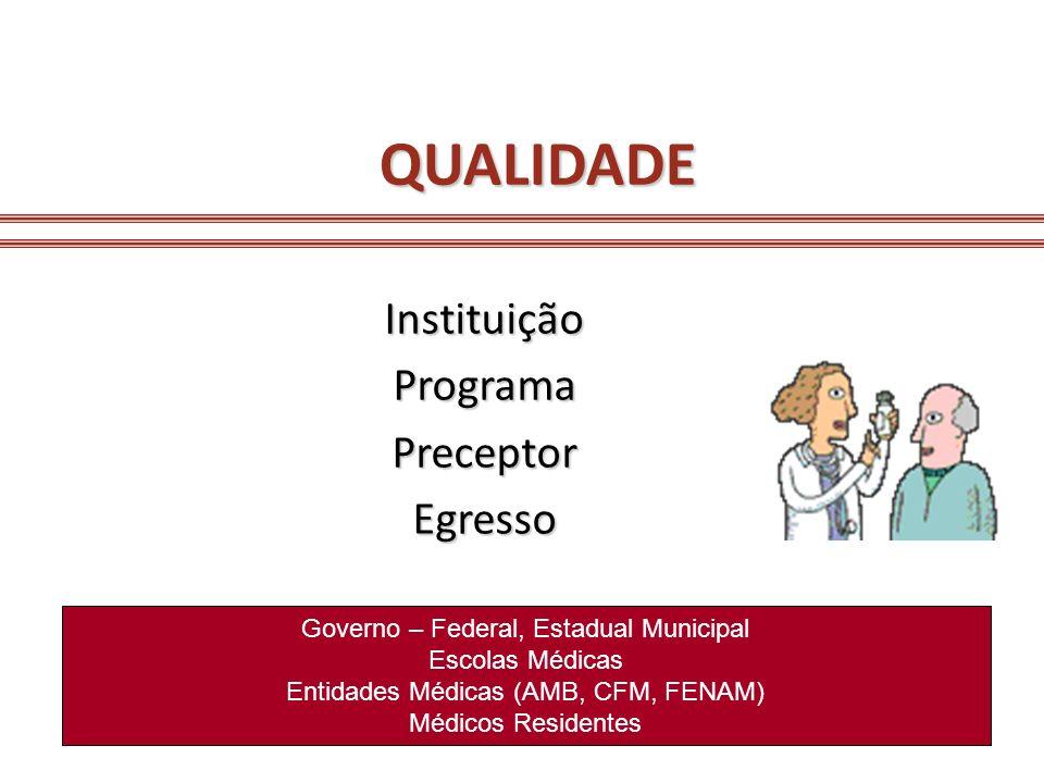 QUALIDADE InstituiçãoProgramaPreceptorEgresso Governo – Federal, Estadual Municipal Escolas Médicas Entidades Médicas (AMB, CFM, FENAM) Médicos Reside