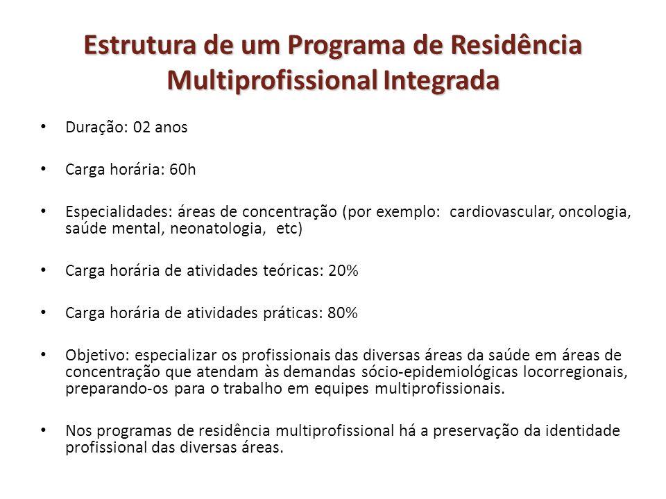 Estrutura de um Programa de Residência Multiprofissional Integrada Duração: 02 anos Carga horária: 60h Especialidades: áreas de concentração (por exem