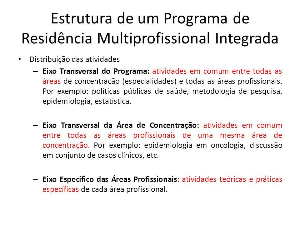 Estrutura de um Programa de Residência Multiprofissional Integrada Distribuição das atividades – Eixo Transversal do Programa: atividades em comum ent