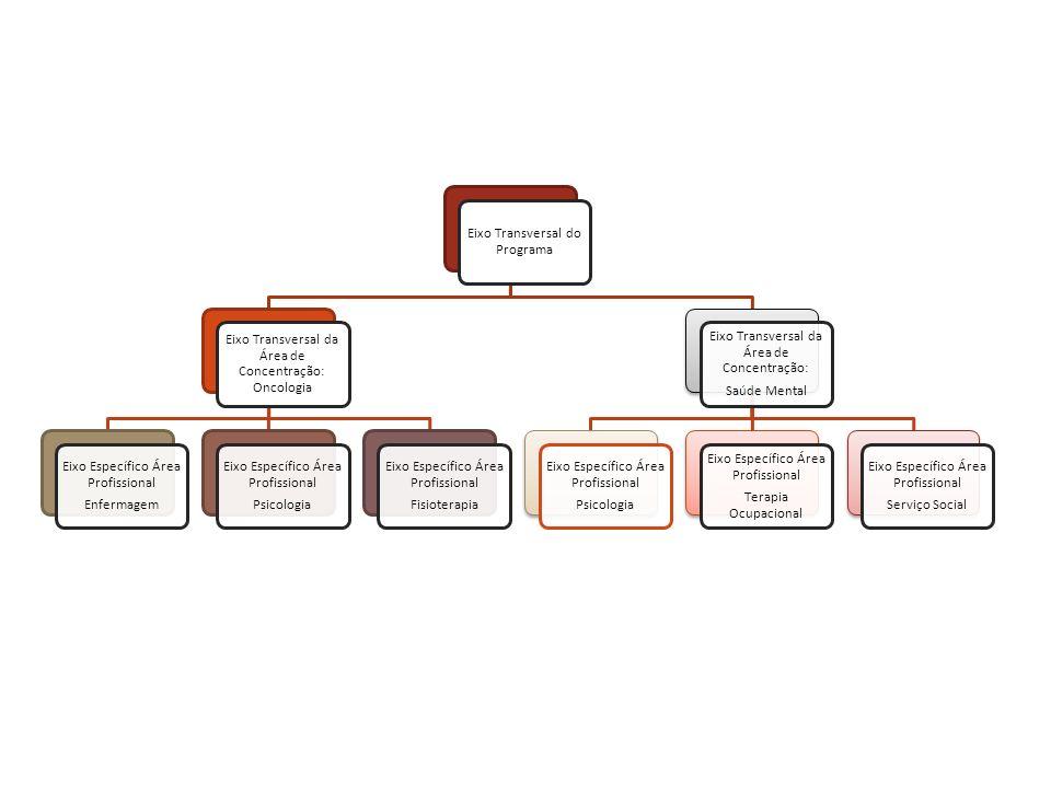 Eixo Transversal do Programa Eixo Transversal da Área de Concentração: Oncologia Eixo Específico Área Profissional Enfermagem Eixo Específico Área Pro