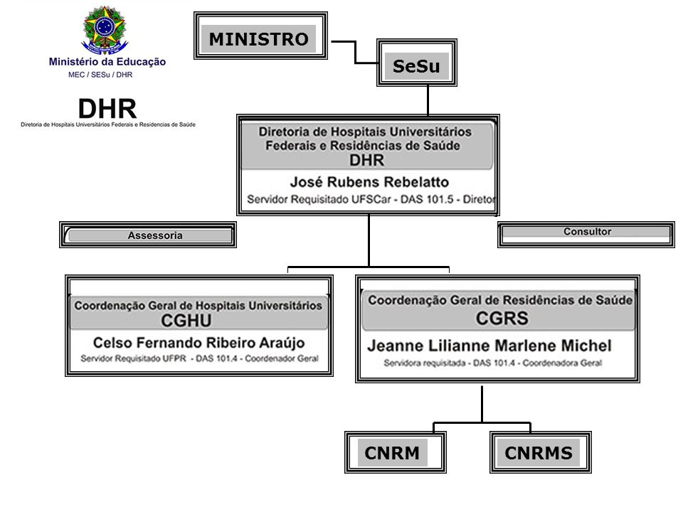 CNRMCNRMS MINISTRO SeSu