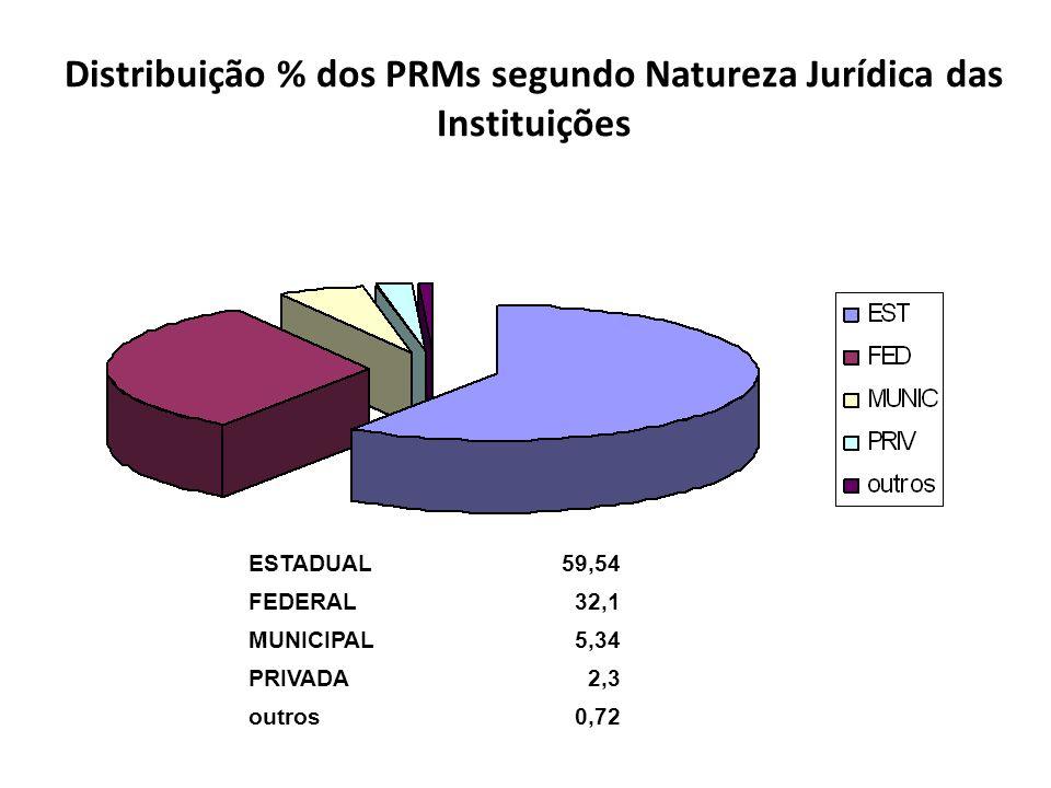Distribuição % dos PRMs segundo Natureza Jurídica das Instituições ESTADUAL59,54 FEDERAL32,1 MUNICIPAL5,34 PRIVADA2,3 outros0,72